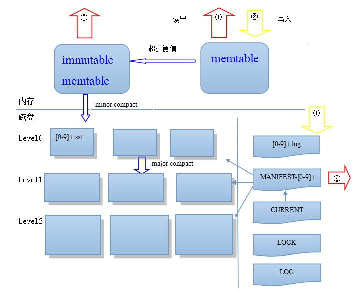 leveldb整体结构