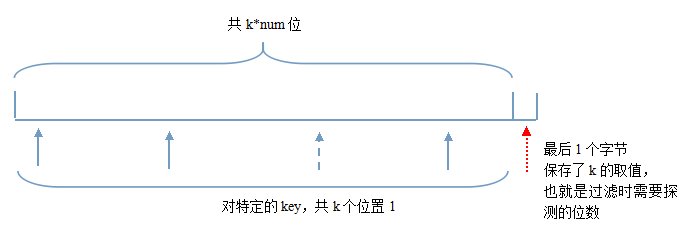 leveldb bloomfilter结构