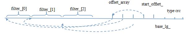 leveldb filter block