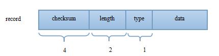 leveldb log