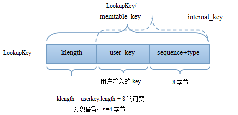 leveldb lookup key