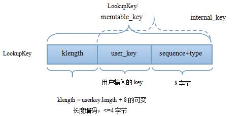leveldb lookup key
